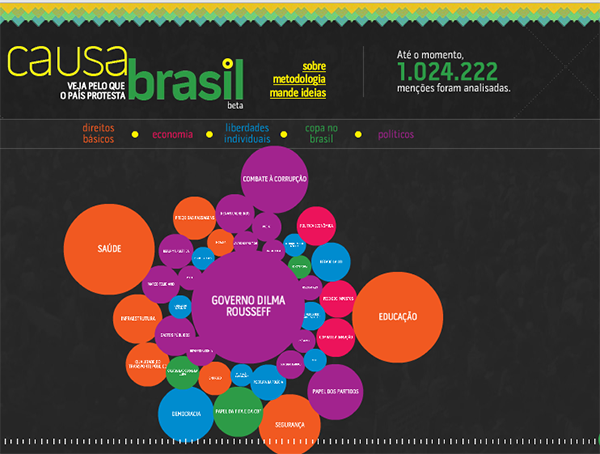 Temas das manifestações pelo Brasil